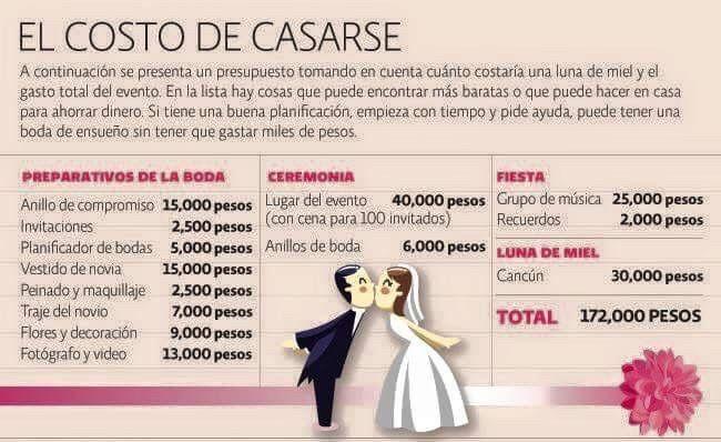 El costo de casarse foro organizar una boda bodas - Organizar mi boda ...