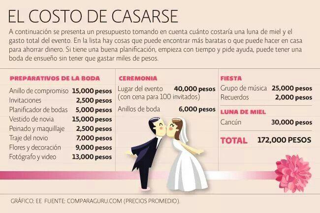 Costos de una boda foro organizar una boda - Cosas que preparar para una boda ...