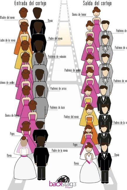 Padrinos De Matrimonio Catolico : El acomodo del cortejo en boda cristiana foro organizar
