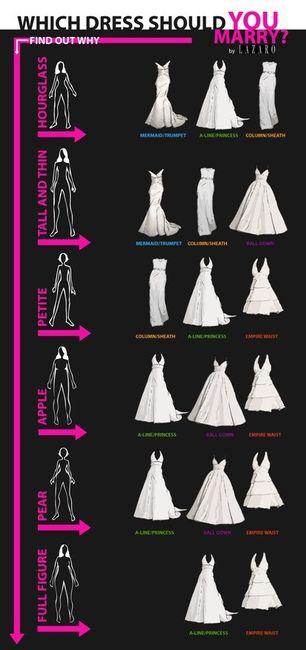 tipo de cuerpo tipo de vestido de novia - foro moda nupcial - bodas