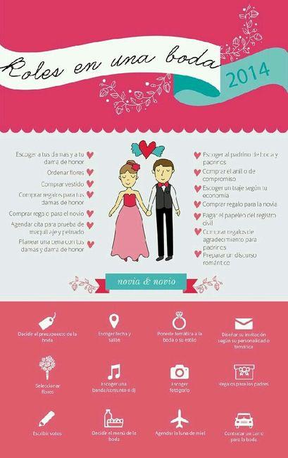 Roles para damas padrinos etc. - Foro Organizar una boda - bodas.com.mx