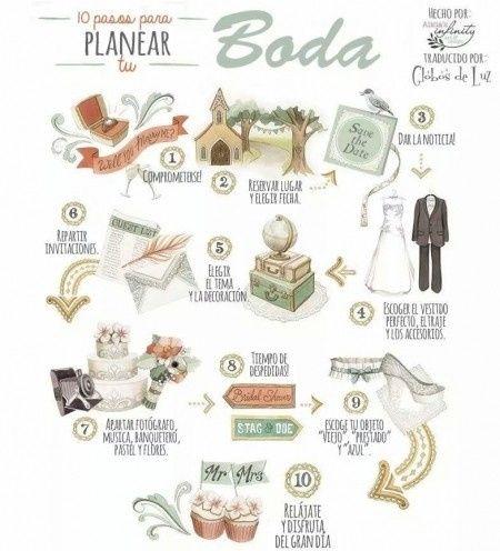 Lista de cosas para una boda foro antes de la boda - Cosas que preparar para una boda ...