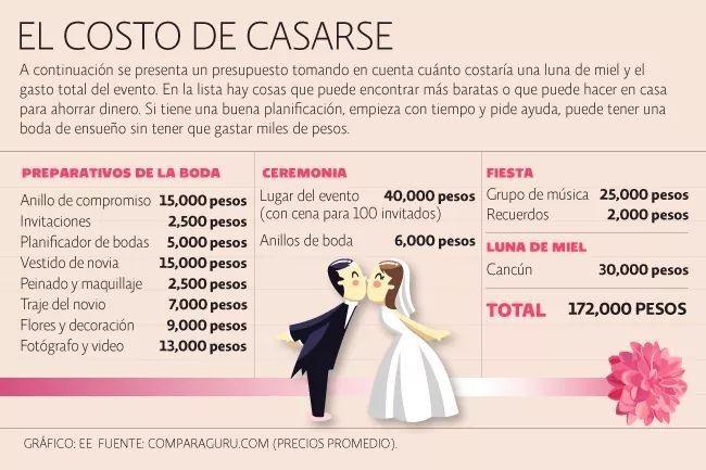 Presupuesto de boda cierto o falso foro organizar una - Organizar mi boda ...