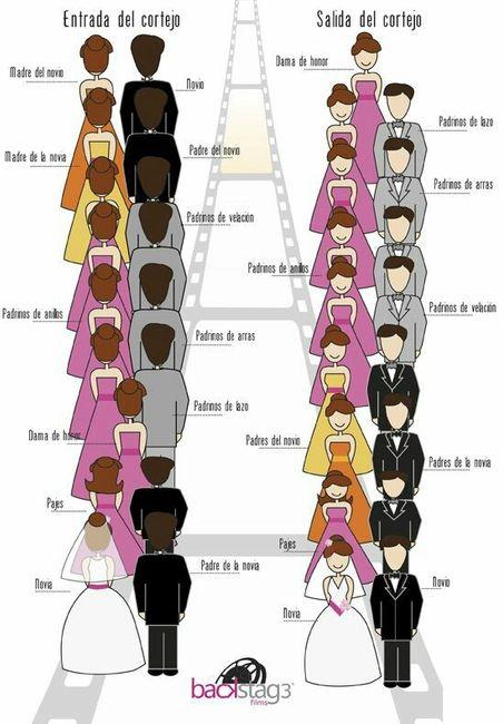 Padrinos De Matrimonio Catolico : Cortejo nupcial en boda católica foro organizar una